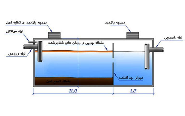 اجزای چاه فاضلاب سپتیک